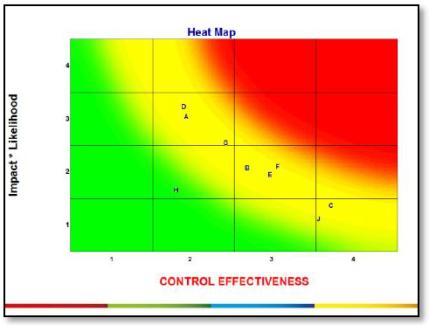 Risk analyse